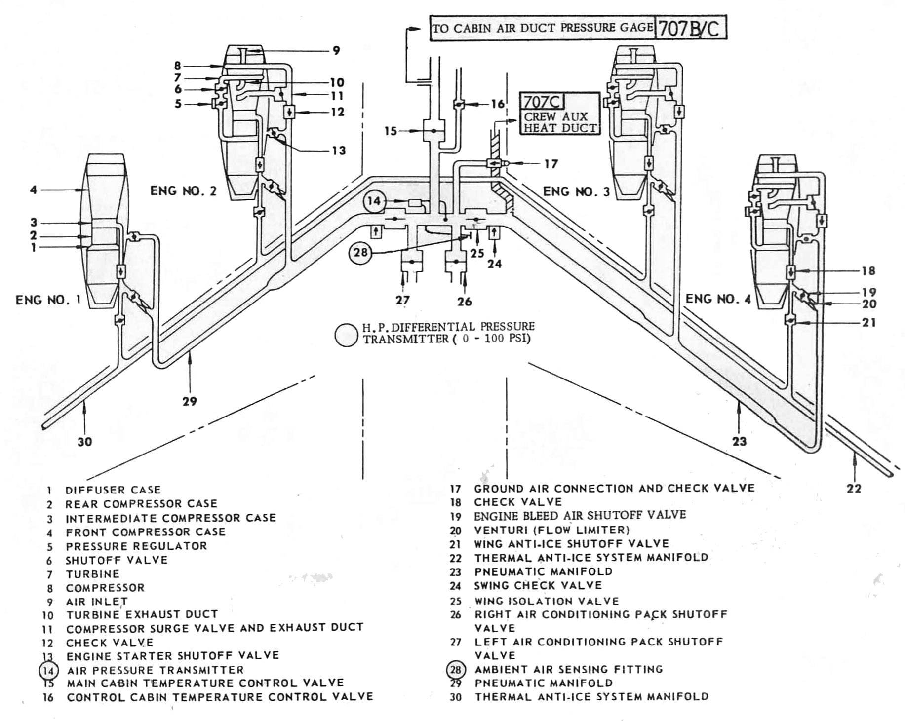 Pneumatic System – The Boeing 707 Experience
