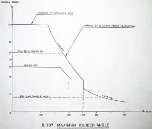 B707 rudder angle
